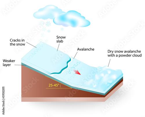 snow avalanche Vector diagram - 59582811