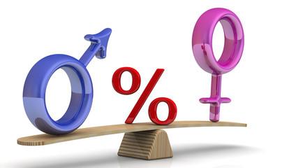 Процентное соотношение мужского и женского пола. Концепция