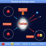 Reaction two Hydrogen atoms poster