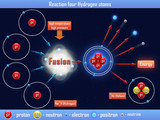Reaction four Hydrogen atoms poster