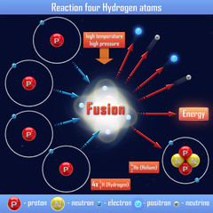 Reaction four Hydrogen atoms