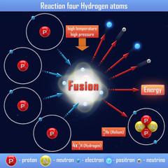 Reaction four Hydrogen atoms