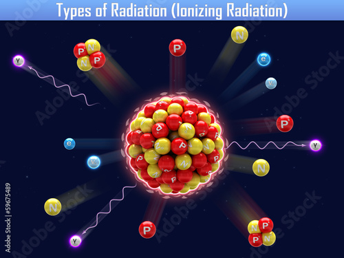 Types of Radiation (Ionizing Radiation)