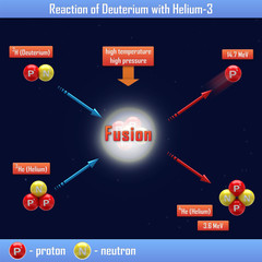 Reaction of Deuterium with Helium-3