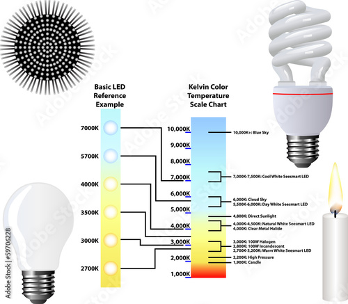Kelvin Color Temperature Scale Chart
