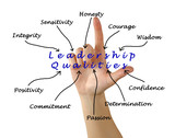 Fototapety Diagram of leadership qualities