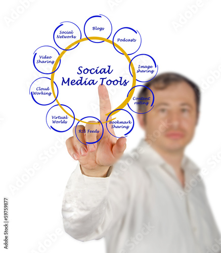 Diagram of social media tools