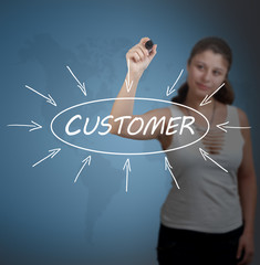 Customer process information concept