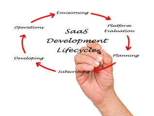 saas development lifecycle