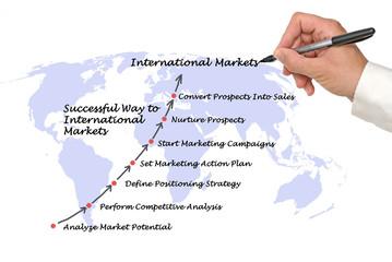 Successful way to international markets