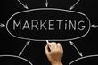 Marketing Flow Chart Blackboard
