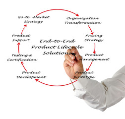 End-to-End product Lifecycle Solution