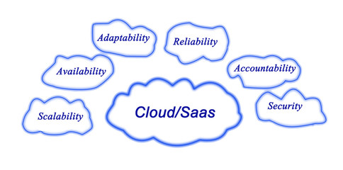 Cloud/Saas
