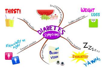 Mind map for diabetes symptoms
