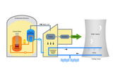 Illustration of nuclear power process