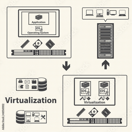 Cloud Computing and Virtualization management control.