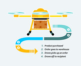 Goods delivery by commercial drones infographics