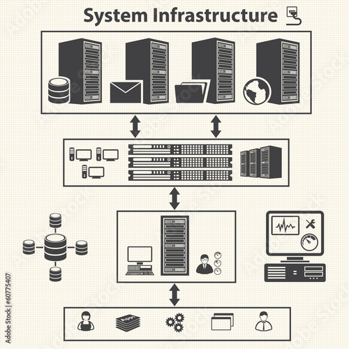 System infrastructure & Virtualization. Cloud computing concept