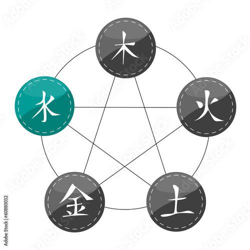 Chinese Set of Five Elements (Water)