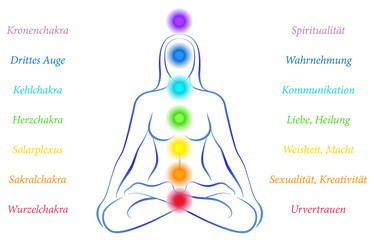 Chakras Woman German