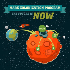 Mars colonization program from Earth