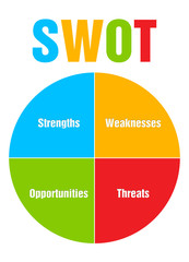 Colourful circle diagram illustration of SWOT analysis business