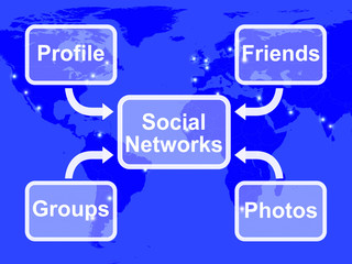 Social Networks Map Means Online Profile Friends Groups And Phot