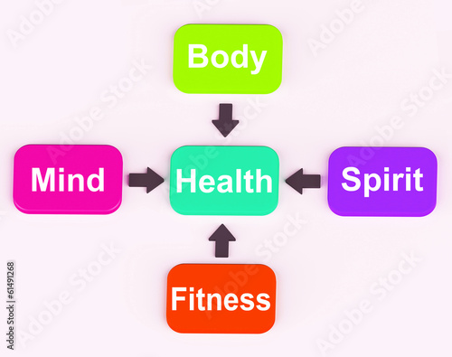 Health Diagram Shows Mental Spiritual Physical And Fitness Wellb
