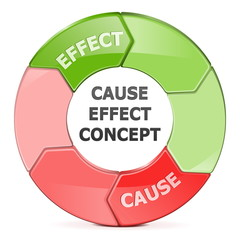 Vector Cause Effect Concept