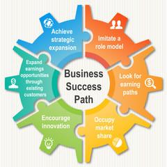 Business Success Path