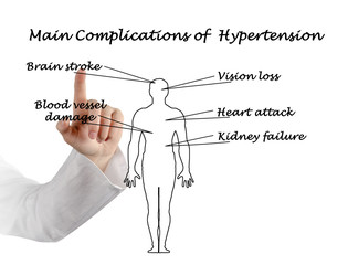 main complications of hypertension
