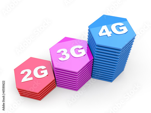 Mobile network speed: 2G, 3G, 4G