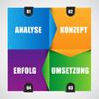 Analyse, Konzept, Umsetzung, Erfolg