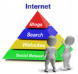 Internet Pyramid Shows Websites Online and Social Networks