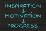 business vision: inspiration, motivation, progress, success