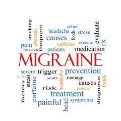 Migraine Word Cloud Concept