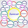 Burnout mit Kreisen