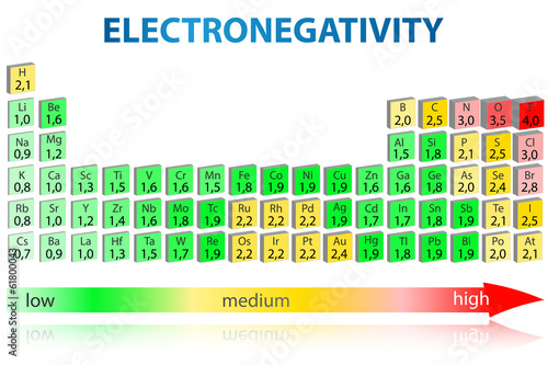 Electronegativity periodic table 3D
