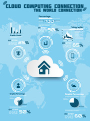 CLOUD COMPUTING CONNECTION WORLD TECHNOLOGY