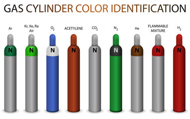Gas cylinder color identification