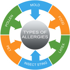Types of Allergies Word Circles Concept