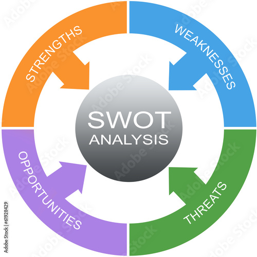 SWOT Analysis Word Circle Concept
