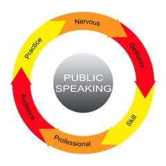 Public Speaking Word Circles Concept