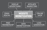Website monetization vector chart design