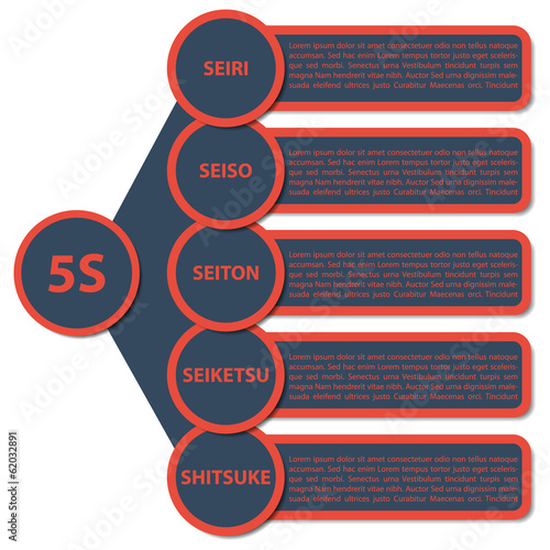 5S Strategy diagram