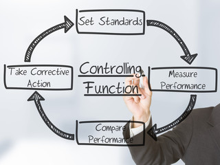 Controlling functions
