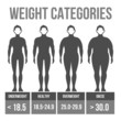 Man body mass index.