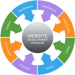 Website Development Process Word Circles Concept