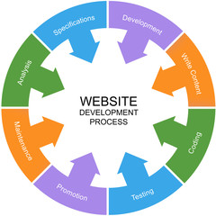 Website Development Process Word Circle Concept