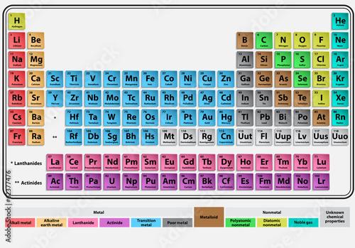 Periodic system - 62377476